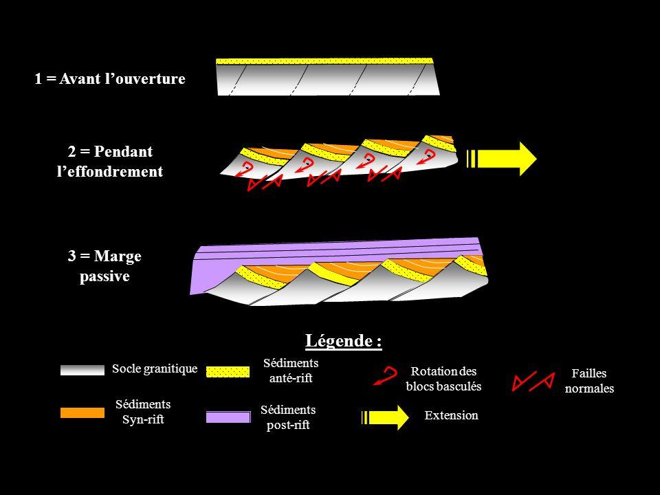 1 = Avant louverture 2 = Pendant leffondrement 3 = Marge passive Sédiments Syn-rift Légende : Socle granitique Sédiments anté-rift Rotation des blocs