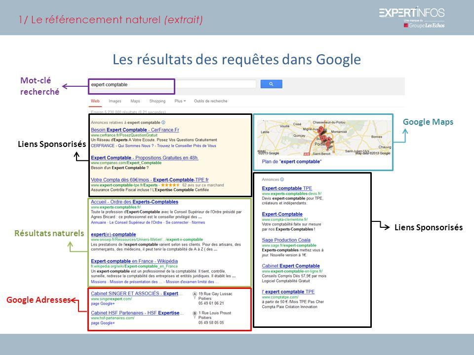 Les résultats des requêtes dans Google 1/ Le référencement naturel (extrait) Résultats naturels Google Maps Google Adresses Mot-clé recherché Liens Sponsorisés