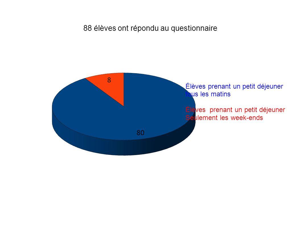 88 élèves ont répondu au questionnaire Élèves prenant un petit déjeuner tous les matins Élèves prenant un petit déjeuner Seulement les week-ends