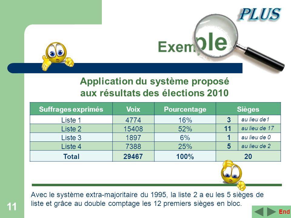 11 End Application du système proposé aux résultats des élections 2010 Suffrages exprimésVoixPourcentageSièges Liste 1477416% 3 au lieu de1 Liste 2154