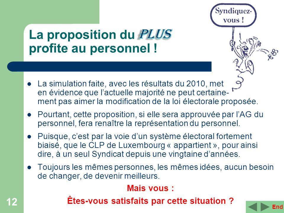 12 La proposition du profite au personnel ! End La simulation faite, avec les résultats du 2010, met en évidence que lactuelle majorité ne peut certai