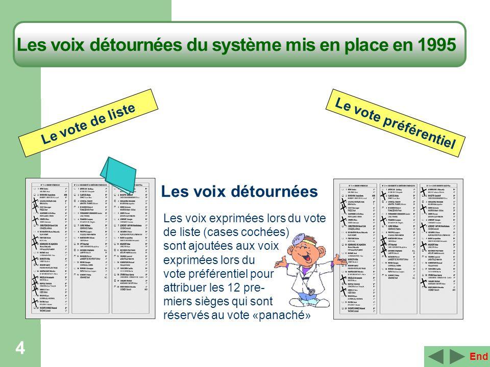 Les voix détournées du système mis en place en 1995 4 Le vote de liste Les voix exprimées lors du vote de liste (cases cochées) sont ajoutées aux voix