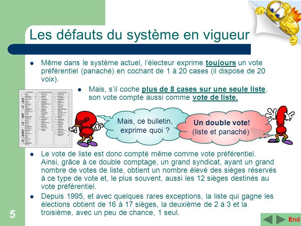 Les défauts du système en vigueur 5 Même dans le système actuel, lélecteur exprime toujours un vote préférentiel (panaché) en cochant de 1 à 20 cases