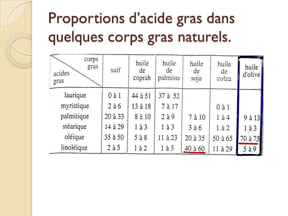 Proportions dacide gras dans quelques corps gras naturels.
