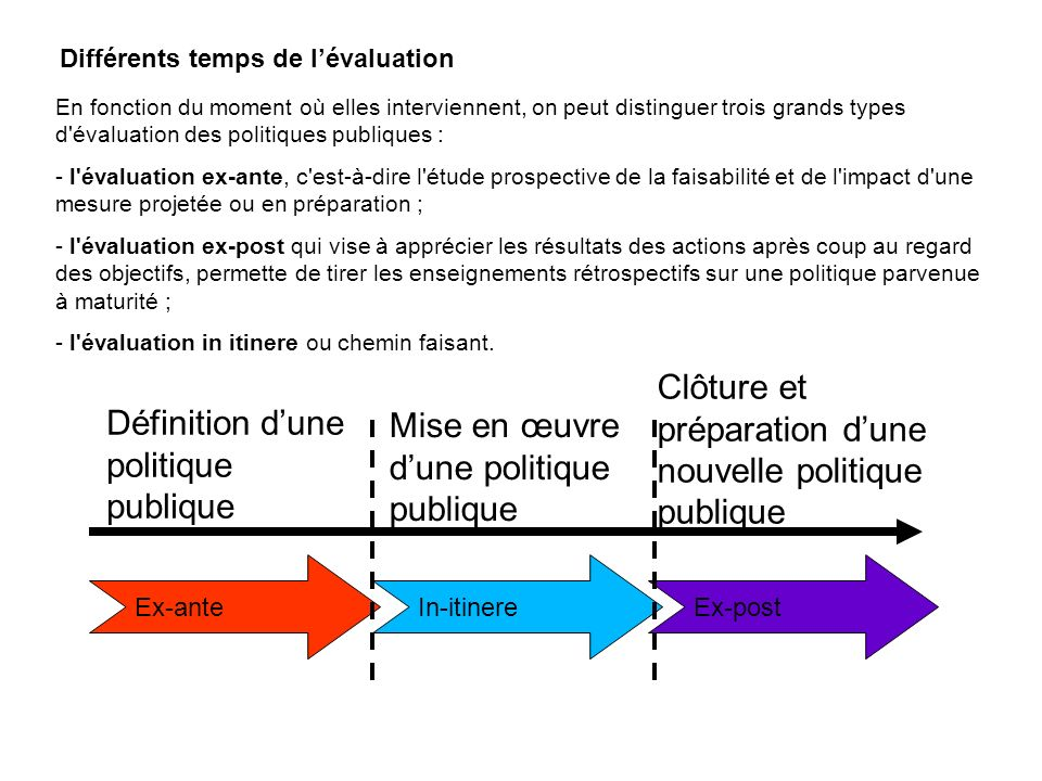 En fonction du moment où elles interviennent, on peut distinguer trois grands types d'évaluation des politiques publiques : - l'évaluation ex-ante, c'