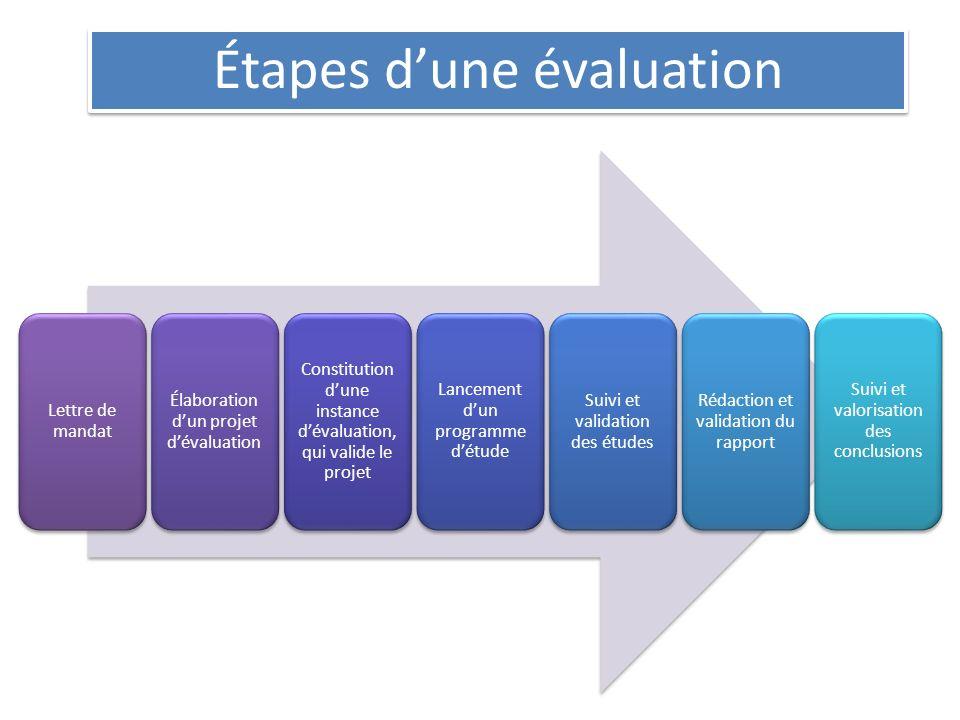 Étapes dune évaluation Lettre de mandat Élaboration dun projet dévaluation Constitution dune instance dévaluation, qui valide le projet Lancement dun