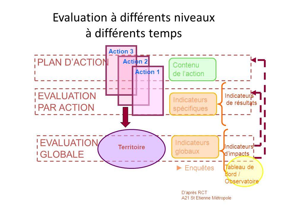 Evaluation à différents niveaux à différents temps PLAN DACTION EVALUATION PAR ACTION EVALUATION GLOBALE Action 1 Action 2 Action 3 Contenu de laction