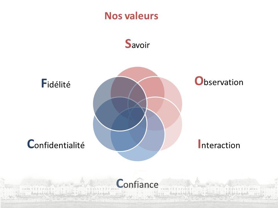 Nos valeurs S avoir O bservation I nteraction C onfiance C onfidentialité F idélité