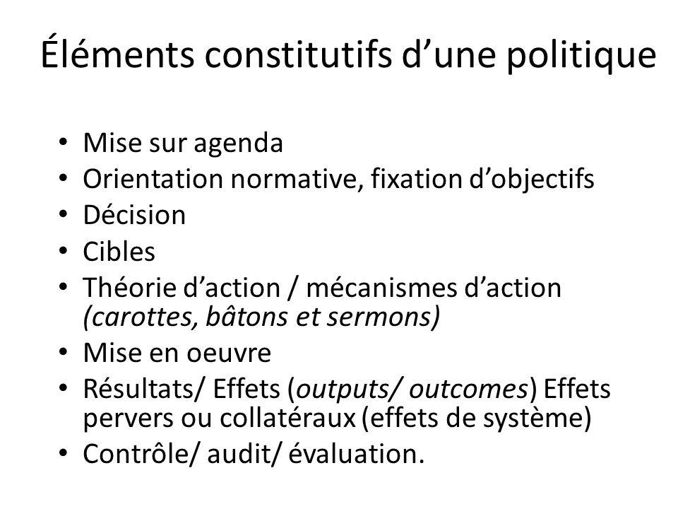 Éléments constitutifs dune politique Mise sur agenda Orientation normative, fixation dobjectifs Décision Cibles Théorie daction / mécanismes daction (