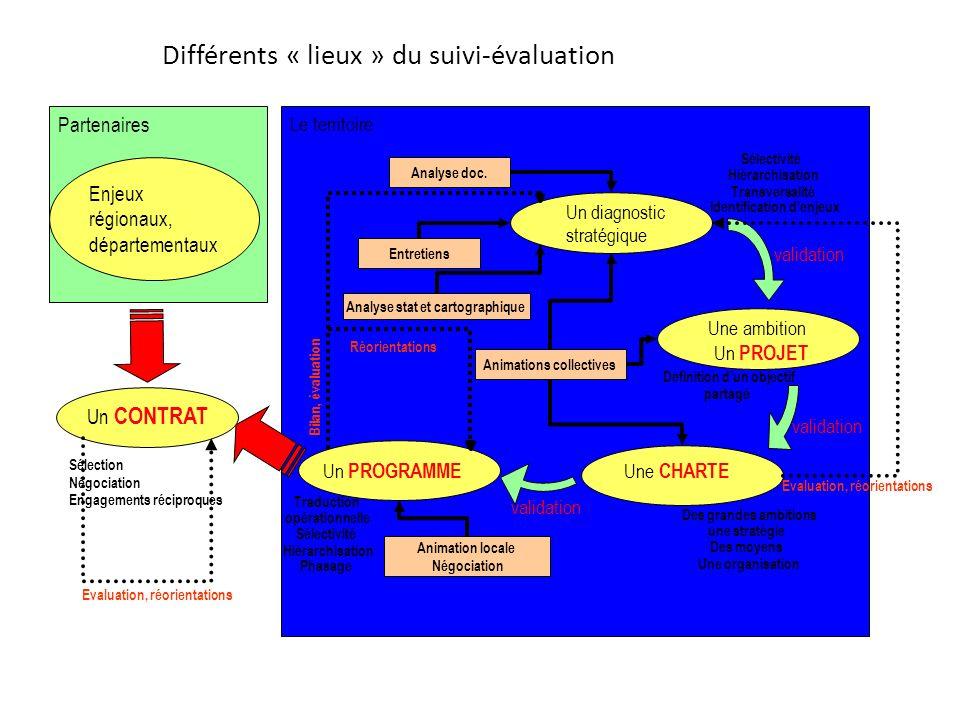 Différents « lieux » du suivi-évaluation Le territoire Un diagnostic stratégique Une ambition Un PROJET Une CHARTE Un PROGRAMME Analyse doc.