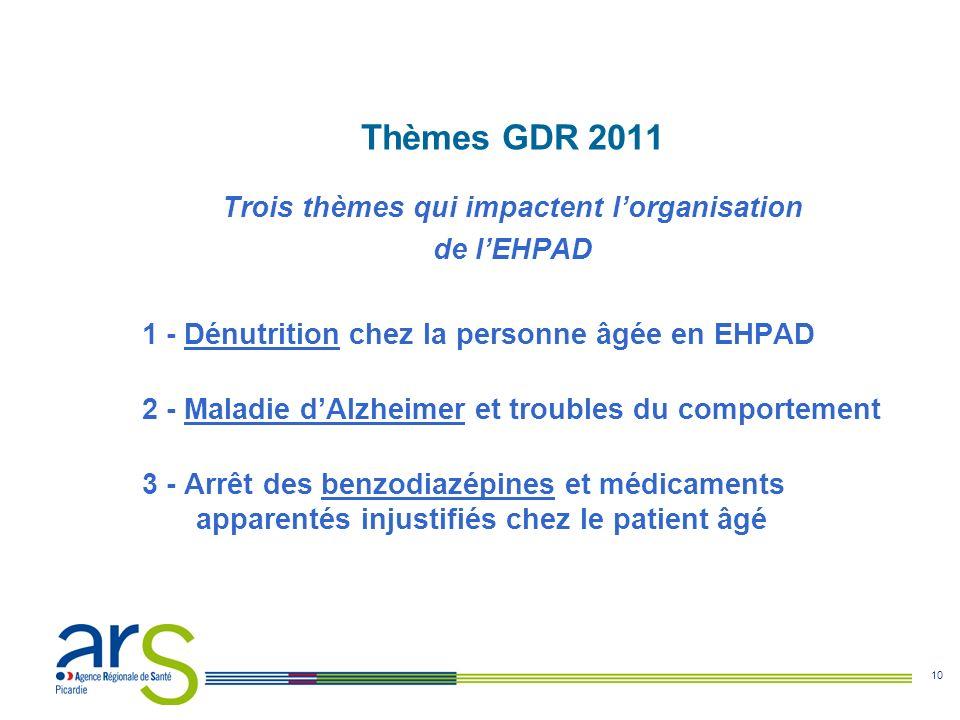 10 Thèmes GDR 2011 Trois thèmes qui impactent lorganisation de lEHPAD 1 - Dénutrition chez la personne âgée en EHPAD 2 - Maladie dAlzheimer et trouble