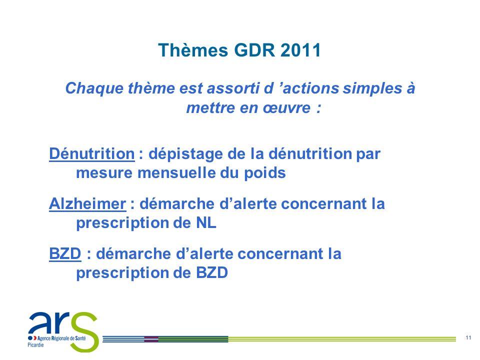 11 Thèmes GDR 2011 Chaque thème est assorti d actions simples à mettre en œuvre : Dénutrition : dépistage de la dénutrition par mesure mensuelle du po
