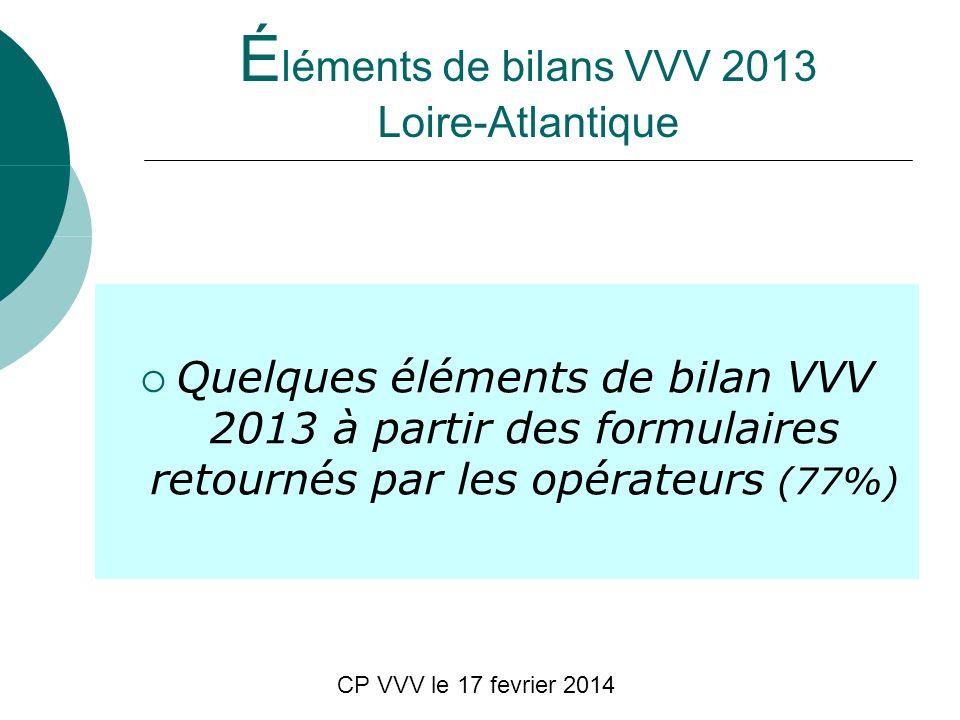 CP VVV le 17 fevrier 2014 É léments de bilans VVV 2013 Loire-Atlantique Quelques éléments de bilan VVV 2013 à partir des formulaires retournés par les opérateurs (77%)