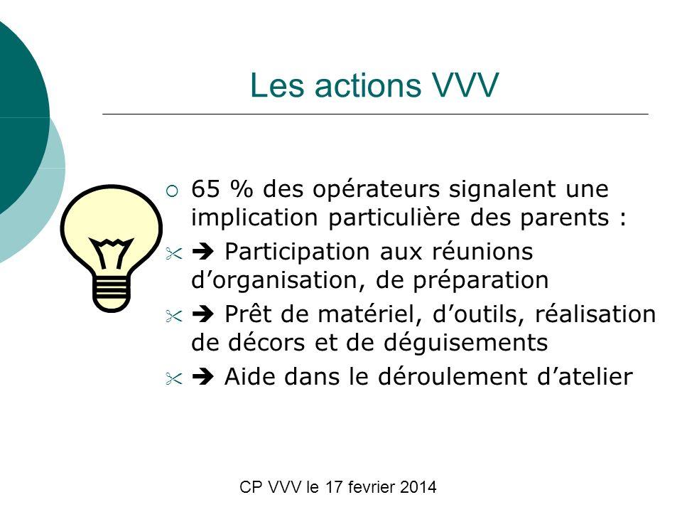 CP VVV le 17 fevrier 2014 Les actions VVV 65 % des opérateurs signalent une implication particulière des parents : Participation aux réunions dorganis
