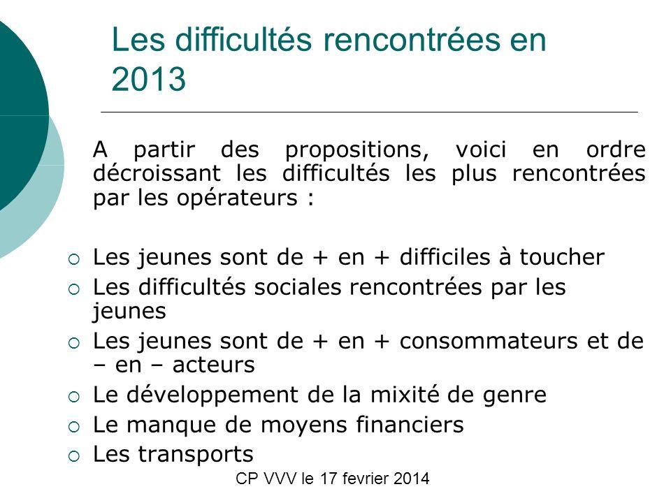 CP VVV le 17 fevrier 2014 Les difficultés rencontrées en 2013 A partir des propositions, voici en ordre décroissant les difficultés les plus rencontré