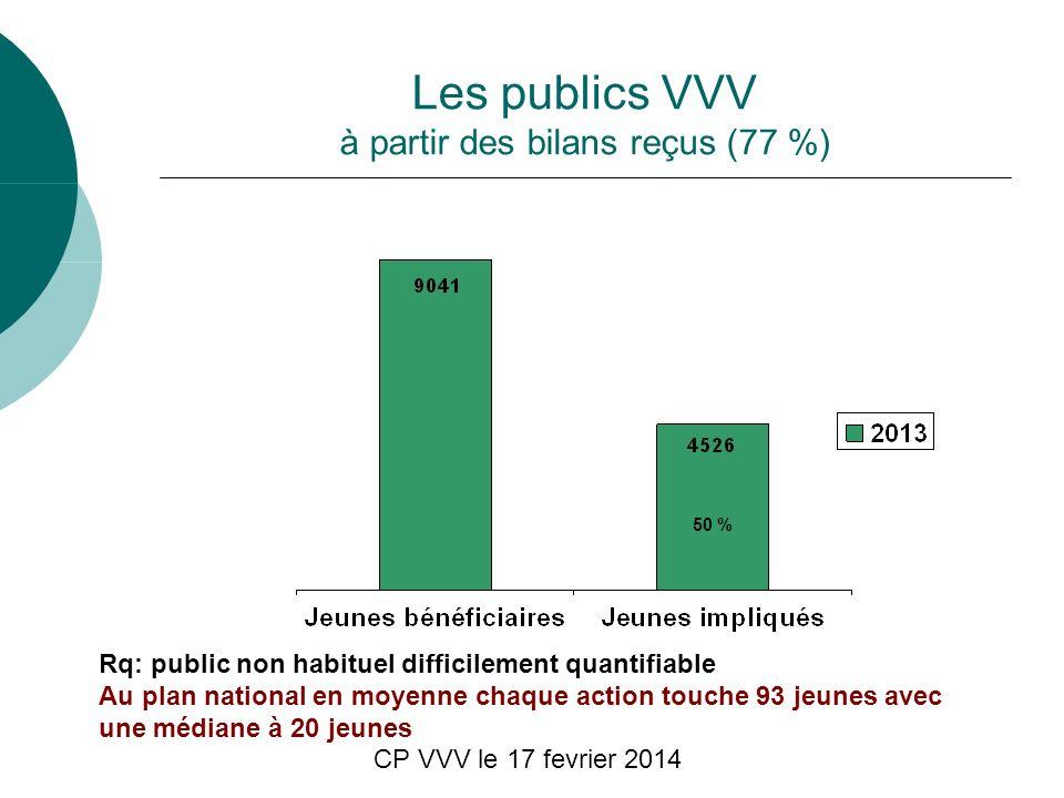CP VVV le 17 fevrier 2014 Les publics VVV à partir des bilans reçus (77 %) Rq: public non habituel difficilement quantifiable Au plan national en moyenne chaque action touche 93 jeunes avec une médiane à 20 jeunes 50 %