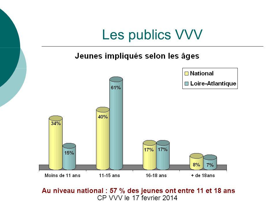 CP VVV le 17 fevrier 2014 Les publics VVV Au niveau national : 57 % des jeunes ont entre 11 et 18 ans