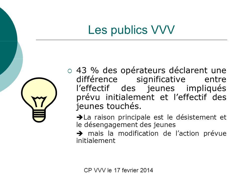 CP VVV le 17 fevrier 2014 Les publics VVV 43 % des opérateurs déclarent une différence significative entre leffectif des jeunes impliqués prévu initialement et leffectif des jeunes touchés.