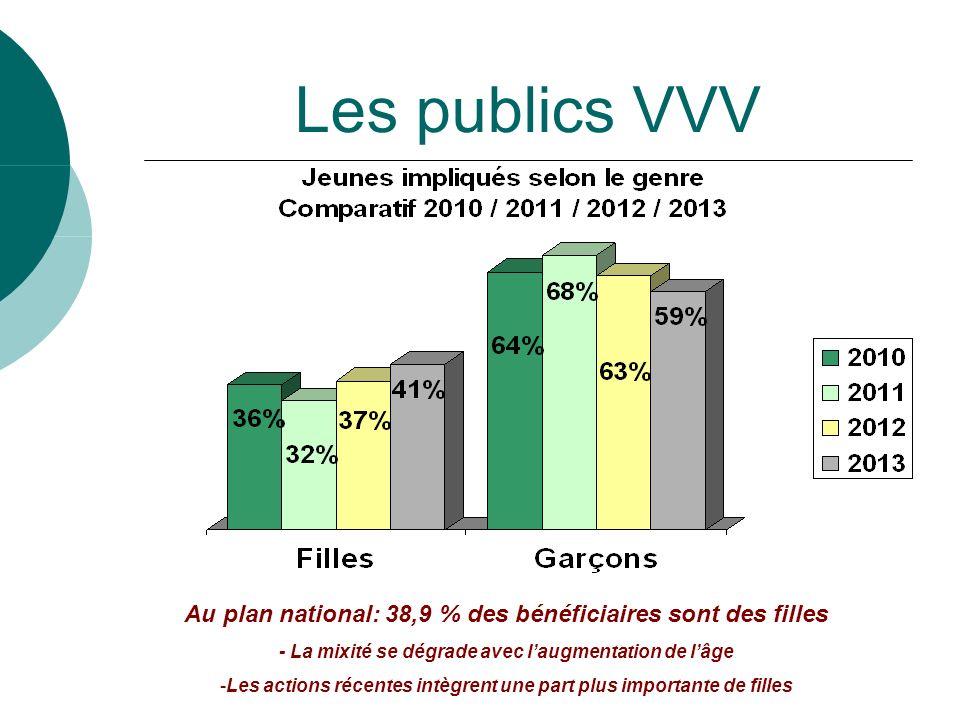 CP VVV le 17 fevrier 2014 Les publics VVV Au plan national: 38,9 % des bénéficiaires sont des filles - La mixité se dégrade avec laugmentation de lâge -Les actions récentes intègrent une part plus importante de filles