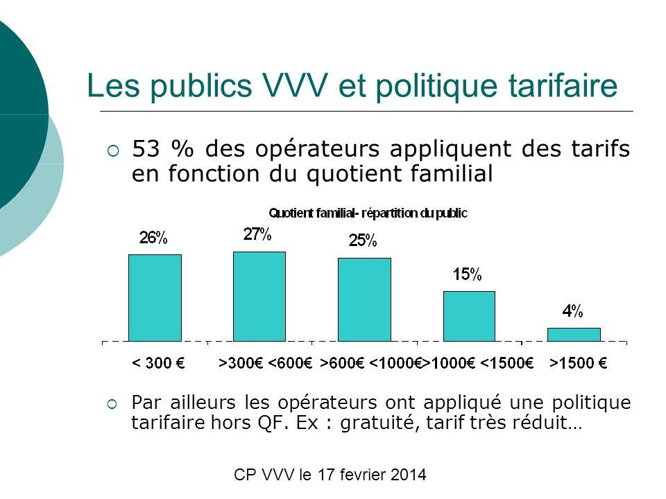 CP VVV le 17 fevrier 2014 Les publics VVV et politique tarifaire 53 % des opérateurs appliquent des tarifs en fonction du quotient familial Par ailleurs les opérateurs ont appliqué une politique tarifaire hors QF.