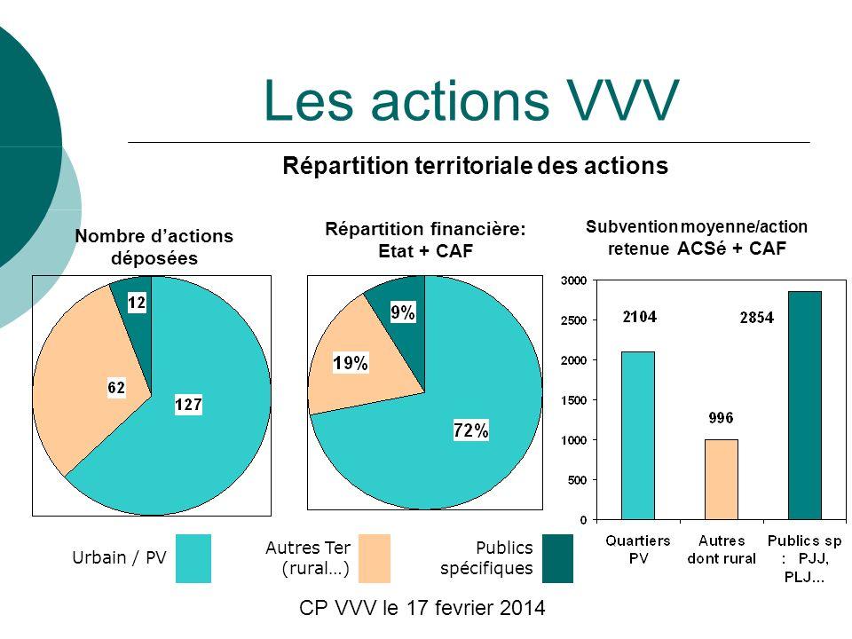 CP VVV le 17 fevrier 2014 Les actions VVV Répartition territoriale des actions Nombre dactions déposées Répartition financière: Etat + CAF Subvention moyenne/action retenue ACSé + CAF Urbain / PV Autres Ter (rural…) Publics spécifiques