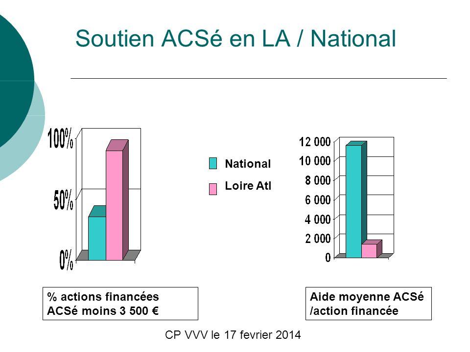 CP VVV le 17 fevrier 2014 Soutien ACSé en LA / National Aide moyenne ACSé /action financée % actions financées ACSé moins 3 500 Loire Atl National