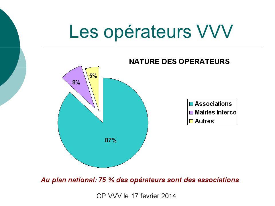 CP VVV le 17 fevrier 2014 Les opérateurs VVV Au plan national: 75 % des opérateurs sont des associations