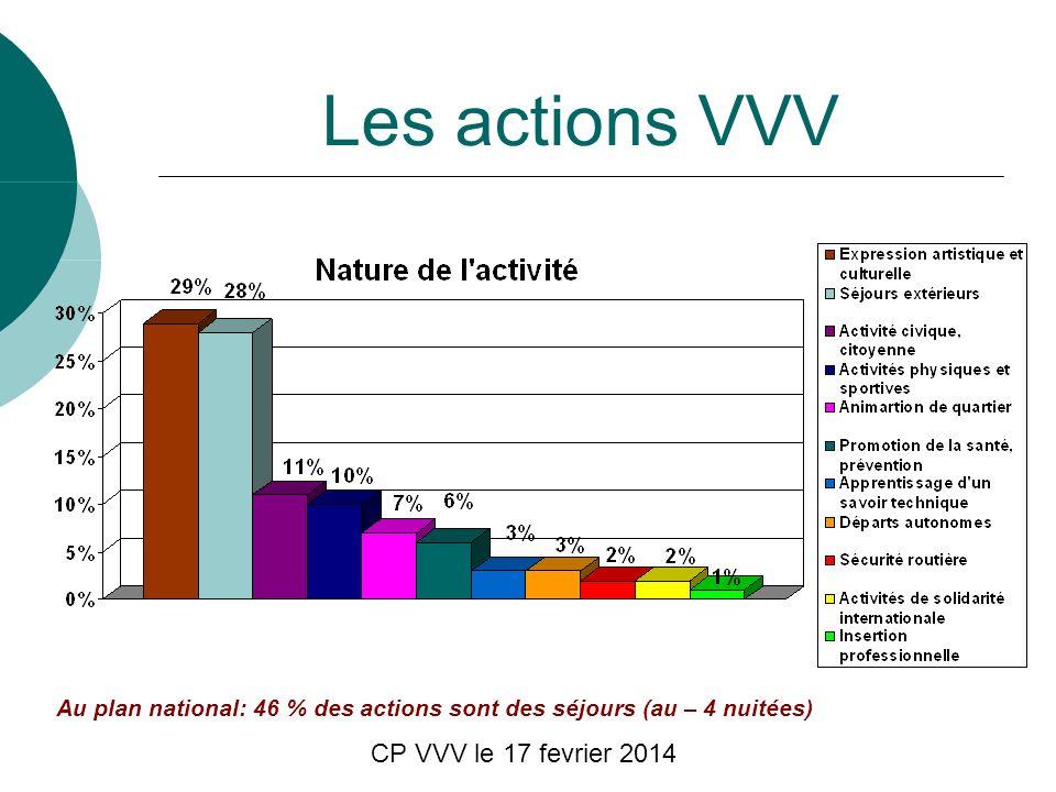 CP VVV le 17 fevrier 2014 Les actions VVV Au plan national: 46 % des actions sont des séjours (au – 4 nuitées)