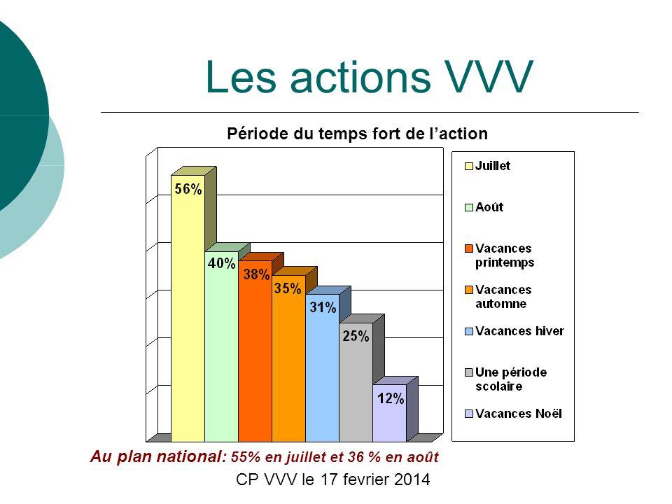 CP VVV le 17 fevrier 2014 Les actions VVV Période du temps fort de laction Au plan national: 55% en juillet et 36 % en août