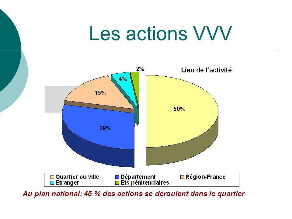 CP VVV le 17 fevrier 2014 Les actions VVV Au plan national: 45 % des actions se déroulent dans le quartier