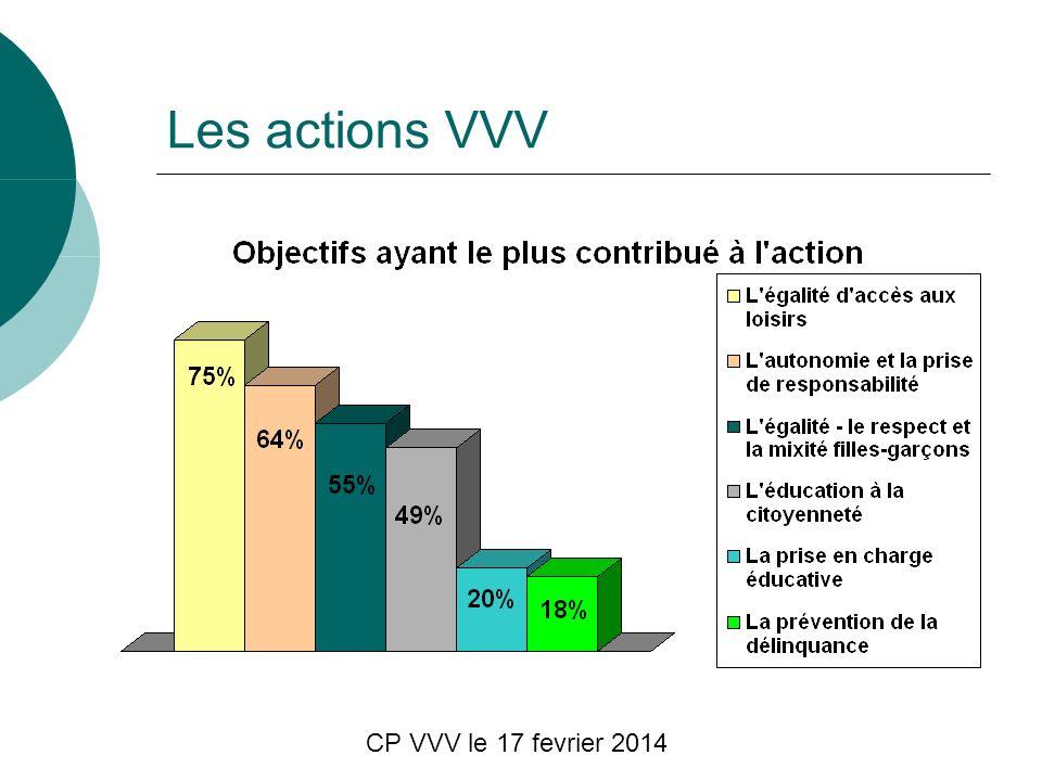 CP VVV le 17 fevrier 2014 Les actions VVV