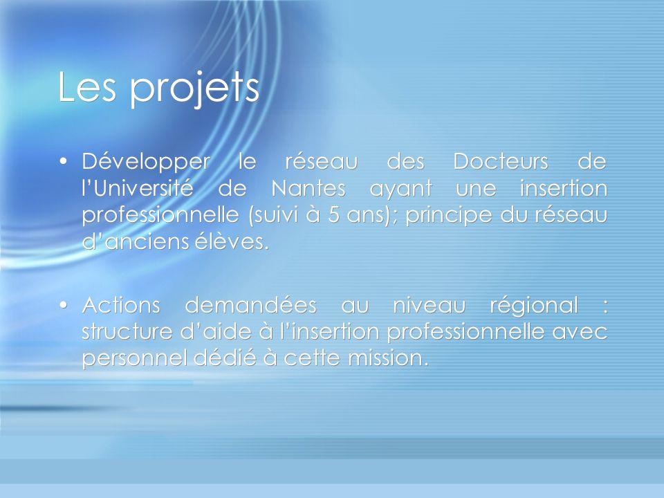 Les projets Développer le réseau des Docteurs de lUniversité de Nantes ayant une insertion professionnelle (suivi à 5 ans); principe du réseau danciens élèves.
