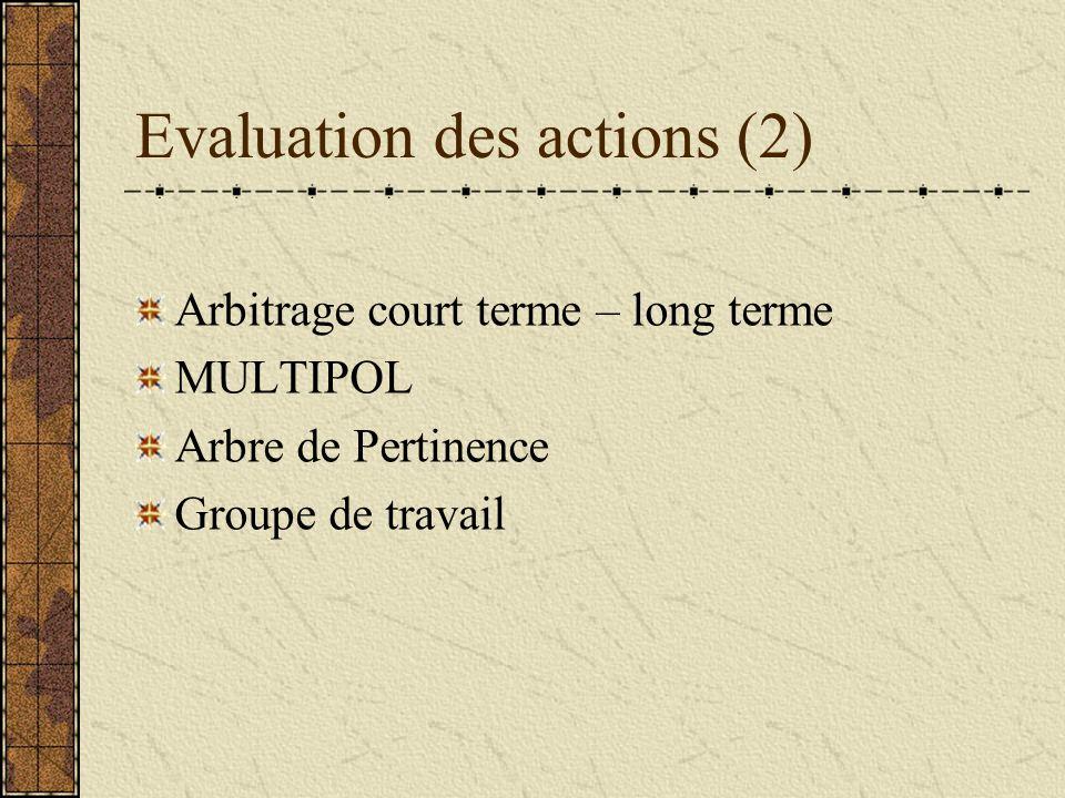 Evaluation des actions (2) Arbitrage court terme – long terme MULTIPOL Arbre de Pertinence Groupe de travail