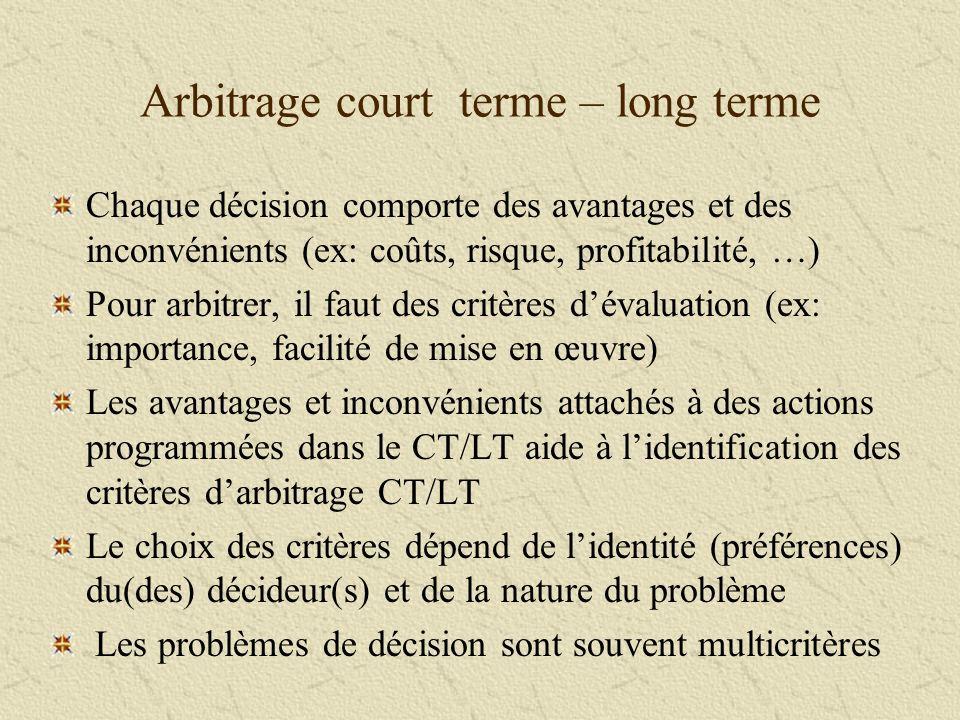 Arbitrage court terme – long terme Chaque décision comporte des avantages et des inconvénients (ex: coûts, risque, profitabilité, …) Pour arbitrer, il