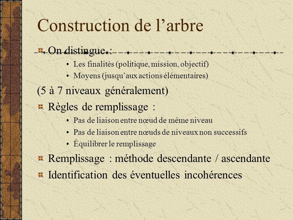 Construction de larbre On distingue : Les finalités (politique, mission, objectif) Moyens (jusquaux actions élémentaires) (5 à 7 niveaux généralement)