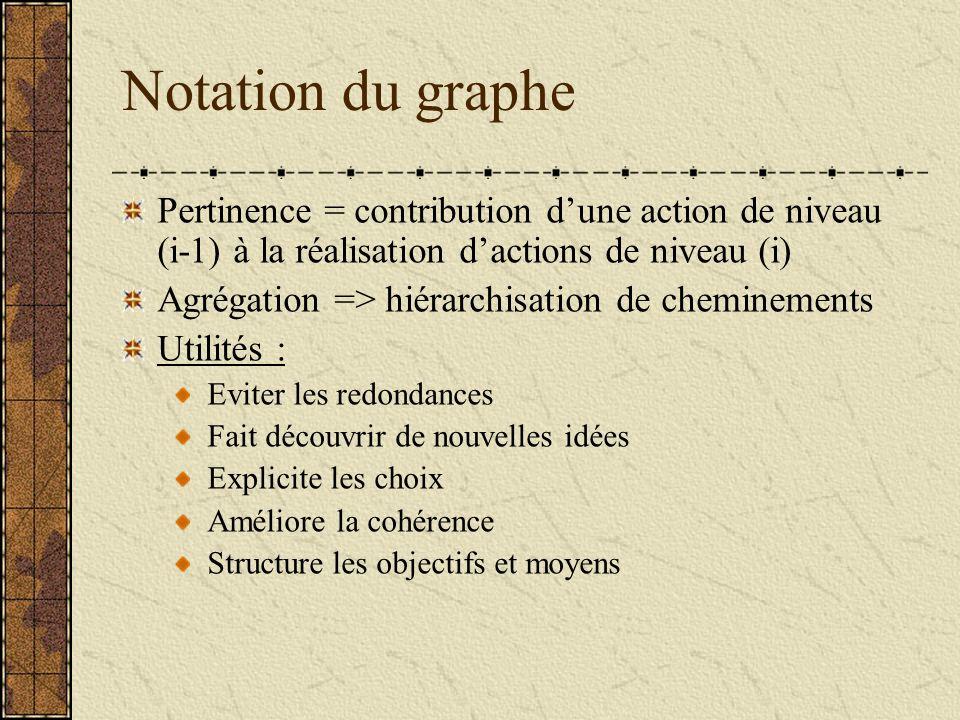 Notation du graphe Pertinence = contribution dune action de niveau (i-1) à la réalisation dactions de niveau (i) Agrégation => hiérarchisation de chem