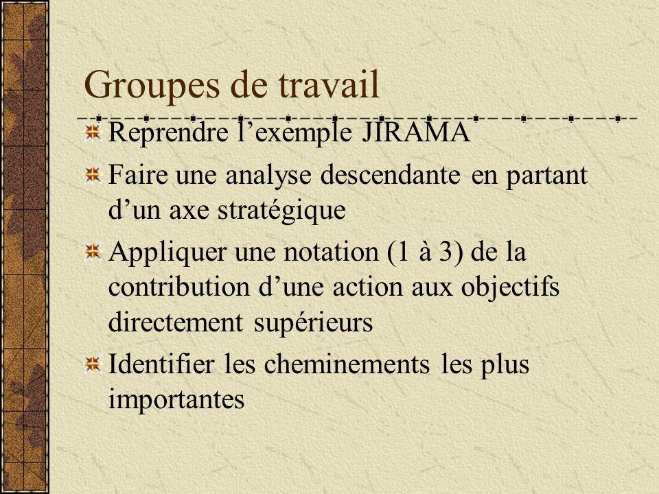 Groupes de travail Reprendre lexemple JIRAMA Faire une analyse descendante en partant dun axe stratégique Appliquer une notation (1 à 3) de la contrib