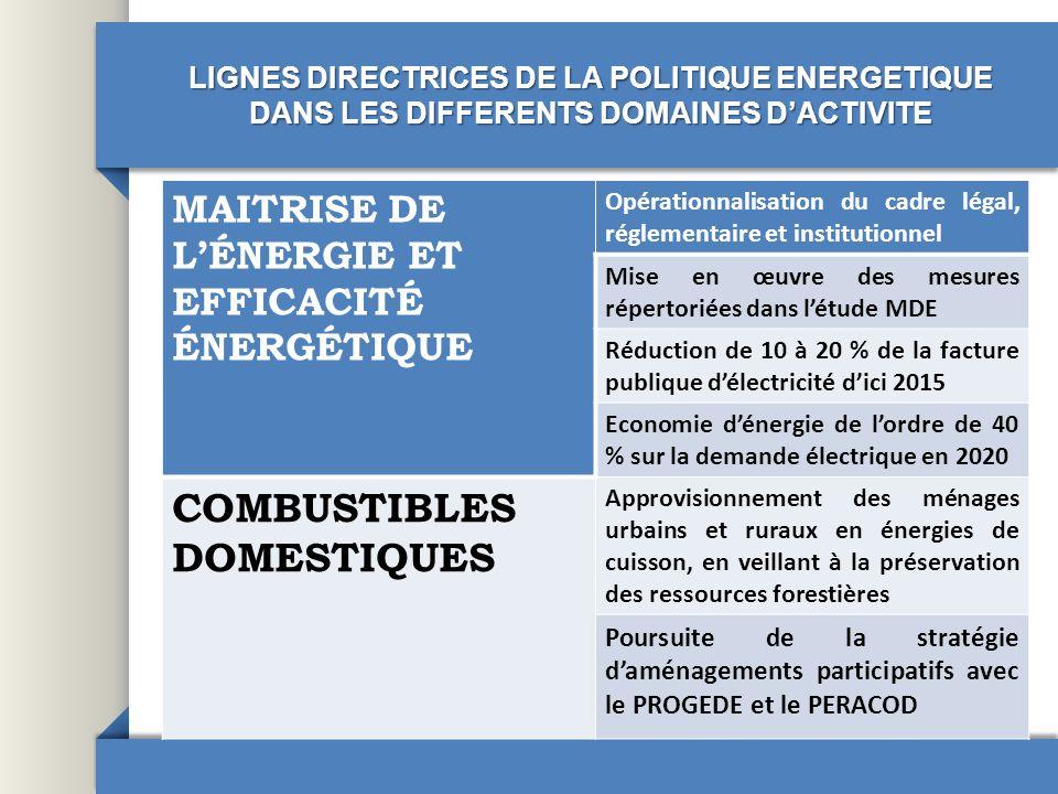 LIGNES DIRECTRICES DE LA POLITIQUE ENERGETIQUE DANS LES DIFFERENTS DOMAINES DACTIVITE MAITRISE DE LÉNERGIE ET EFFICACITÉ ÉNERGÉTIQUE Opérationnalisati