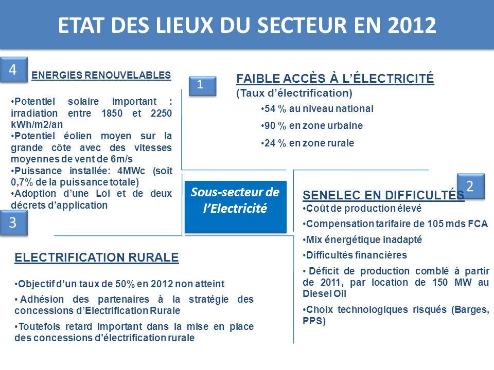 ETAT DES LIEUX DU SECTEUR EN 2012 3 3 2 2 1 1 Sous-secteur de lElectricité FAIBLE ACCÈS À LÉLECTRICITÉ (Taux délectrification) 54 % au niveau national
