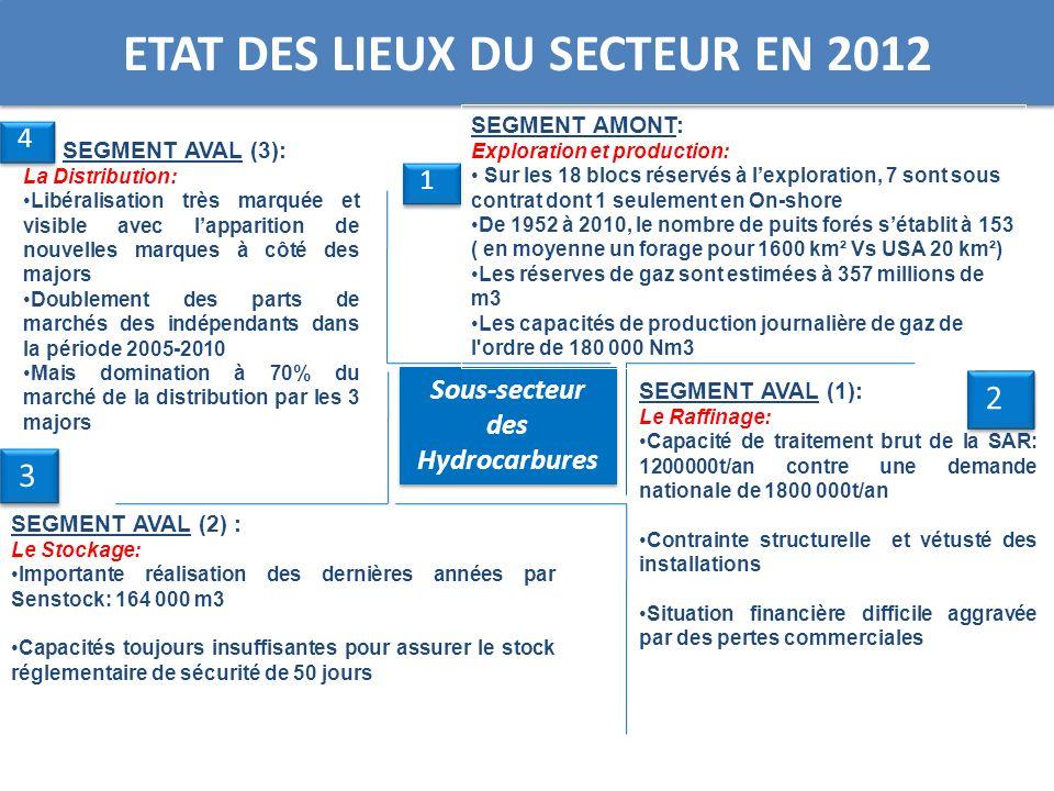 ETAT DES LIEUX DU SECTEUR EN 2012 3 3 2 2 1 1 Sous-secteur des Hydrocarbures SEGMENT AMONT: Exploration et production: Sur les 18 blocs réservés à lex