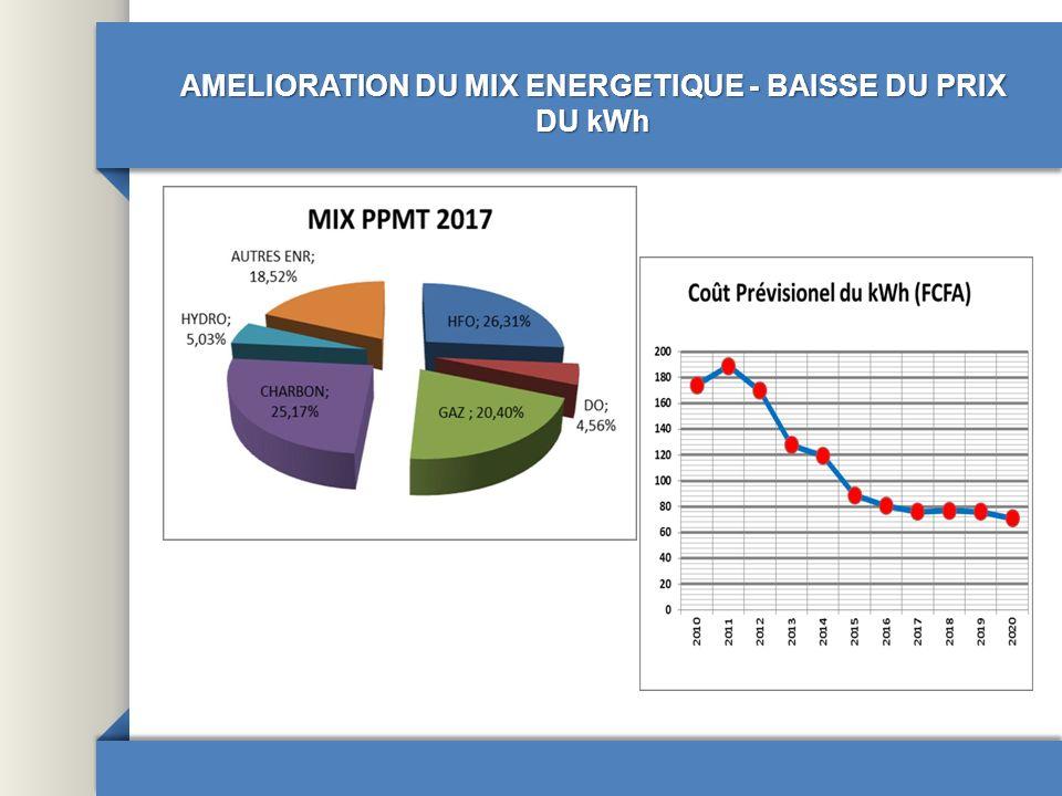 LIGNES DIRECTRICES DE LA POLITIQUE ENERGETIQUE DANS LES DIFFERENTS DOMAINES DACTIVITE Sous-secteur de lElectricité Renforcement Gouvernance du sous-secteur de lélectricité Mise en place dun contrat de performance sur la période 2013- 2015 entre lEtat et SENELEC, fixant les objectifs et précisant les obligations des parties qui seront suivis à travers un ensemble dindicateurs de performance.