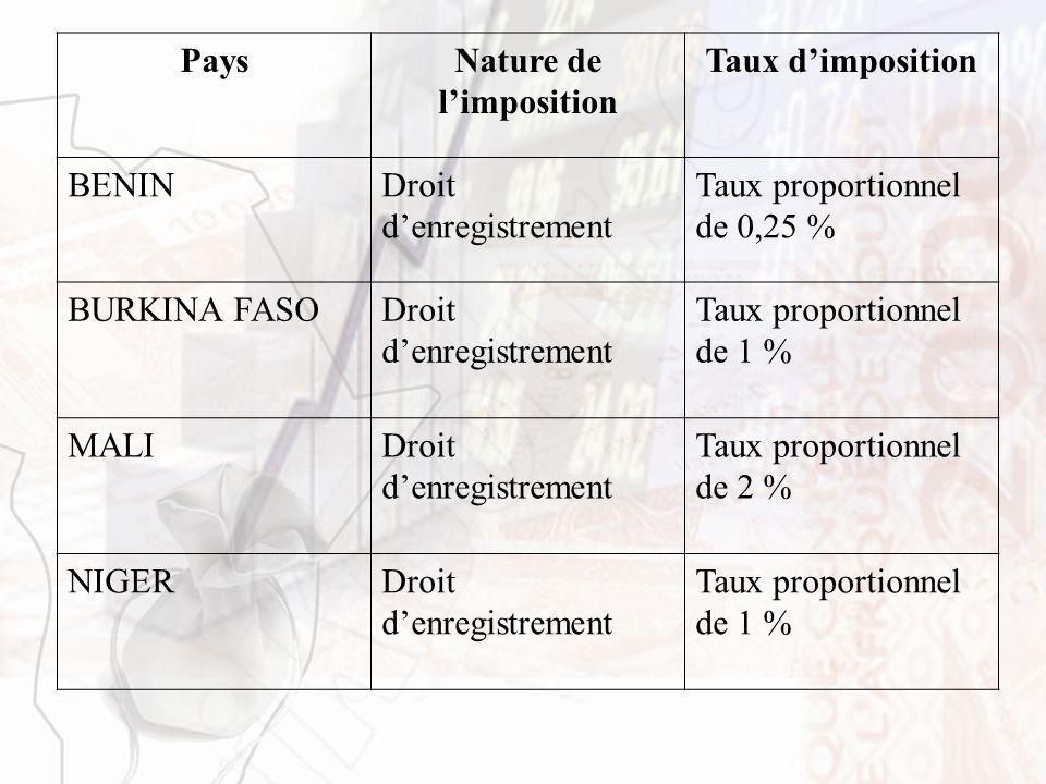 PaysNature de limposition Taux dimposition BENINDroit denregistrement Taux proportionnel de 0,25 % BURKINA FASODroit denregistrement Taux proportionne