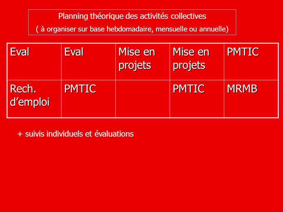 Planning théorique des activités collectives ( à organiser sur base hebdomadaire, mensuelle ou annuelle) EvalEval Mise en projets PMTIC Rech.