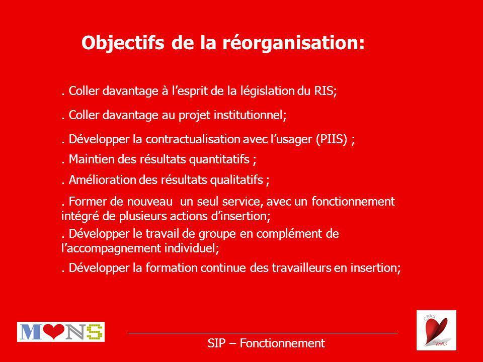 Objectifs de la réorganisation:. Maintien des résultats quantitatifs ;.