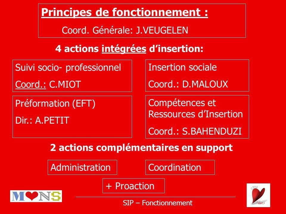 Principes de fonctionnement : Coord.