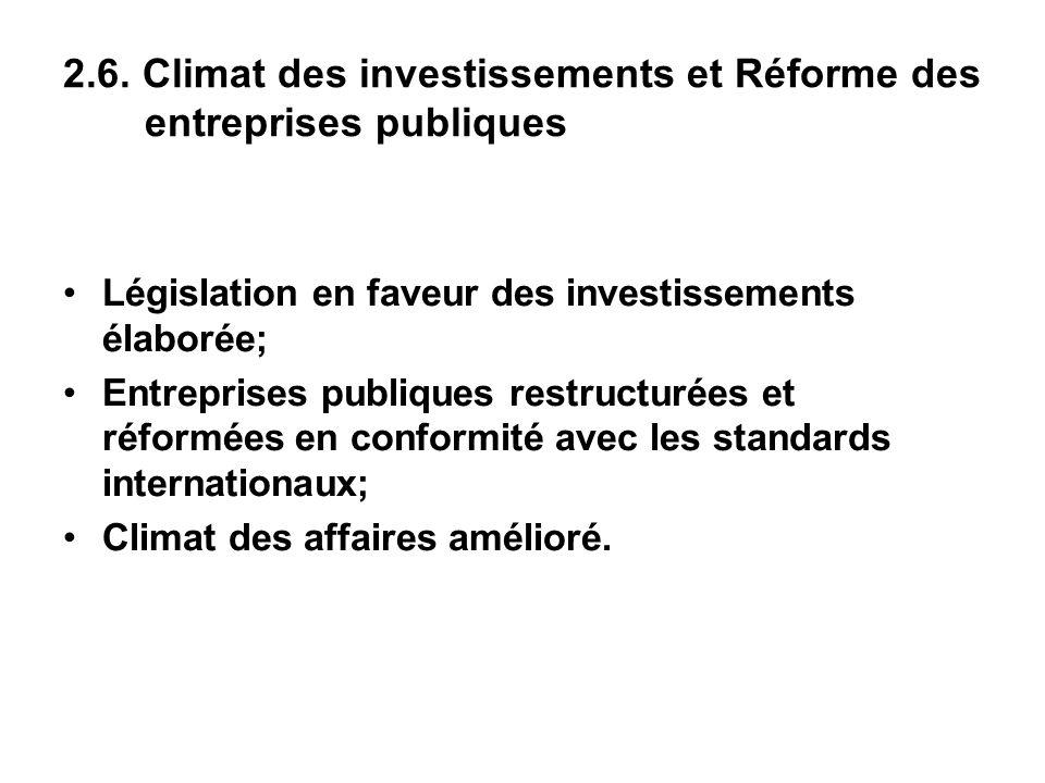 2.6. Climat des investissements et Réforme des entreprises publiques Législation en faveur des investissements élaborée; Entreprises publiques restruc