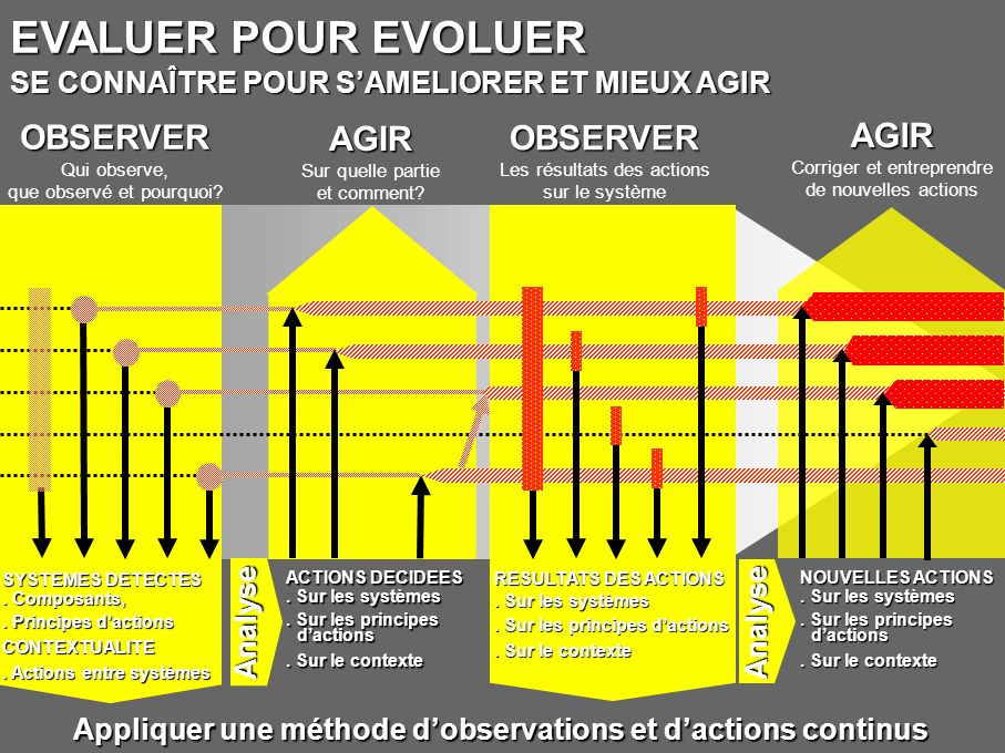 EVALUER POUR EVOLUER : le système pédagogique OBSERVER OBSERVER Qui observe, que observer et pourquoi.