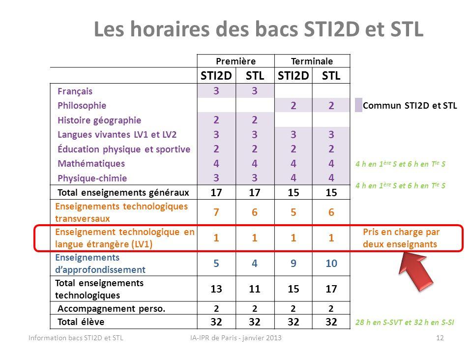 Les horaires des bacs STI2D et STL IA-IPR de Paris - janvier 2013 PremièreTerminale STI2DSTLSTI2DSTL Français 33 Philosophie 22 Commun STI2D et STL Hi