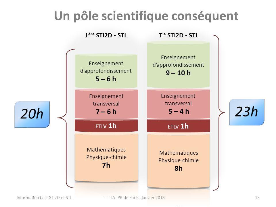 ETLV 1h 20h Enseignement transversal 7 – 6 h Enseignement dapprofondissement 5 – 6 h 1 ère STI2D - STLT le STI2D - STL Un pôle scientifique conséquent