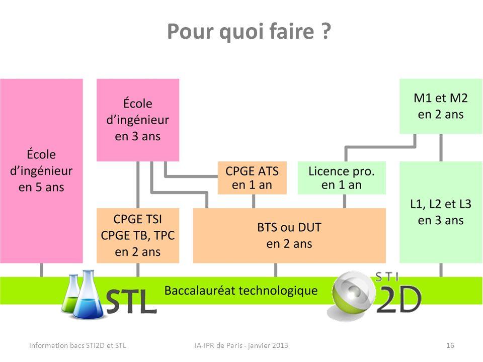 Pour quoi faire ? IA-IPR de Paris - janvier 2013Information bacs STI2D et STL16